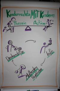 Flipchart Kinderrechte mit Kindern Theorie und Action